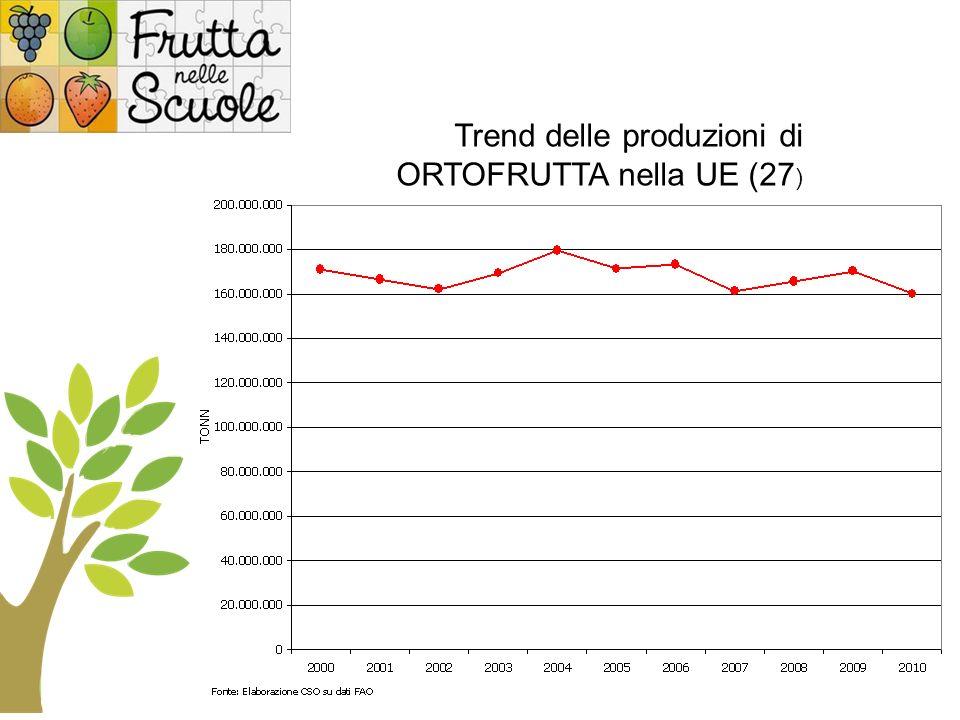Trend delle produzioni di ORTOFRUTTA nella UE (27 ) Nord Africa 6% Sud Africa 1% Altri africani 8% Nord America 7% Centro/Sud America 16% Asia 45% Europa 17% Oceania 1%