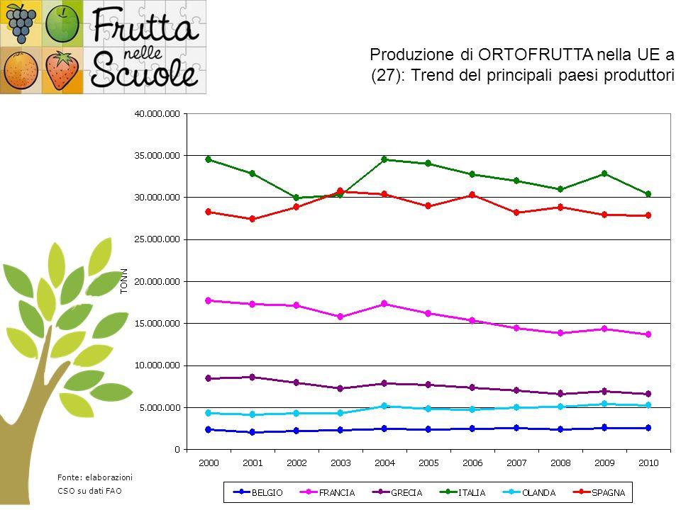 Produzione di ORTOFRUTTA nella UE a (27): Trend del principali paesi produttori Nord Africa 6% Sud Africa 1% Altri africani 8% Nord America 7% Centro/Sud America 16% Asia 45% Europa 17% Oceania 1% Fonte: elaborazioni CSO su dati FAO