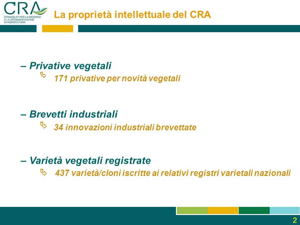 2 La proprietà intellettuale del CRA – Brevetti industriali – Privative vegetali – Varietà vegetali registrate 34 innovazioni industriali brevettate 1