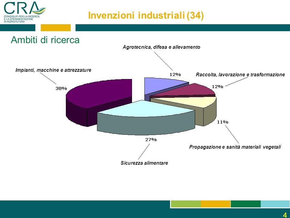 4 Invenzioni industriali (34) Ambiti di ricerca Agrotecnica, difesa e allevamento Raccolta, lavorazione e trasformazione Propagazione e sanità materiali vegetali Sicurezza alimentare Impianti, macchine e attrezzature
