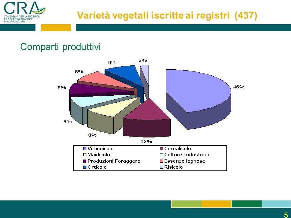 5 Varietà vegetali iscritte ai registri (437) Comparti produttivi