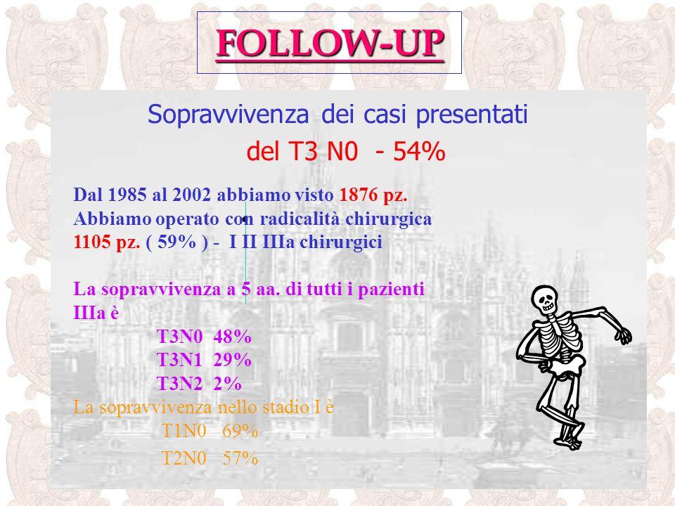 FOLLOW-UP Dal 1985 al 2002 abbiamo visto 1876 pz.