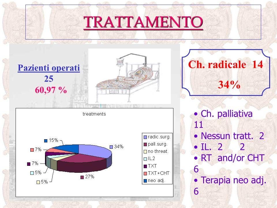 TRATTAMENTO Pazienti operati 25 60,97 % Ch.radicale 14 34% Ch.
