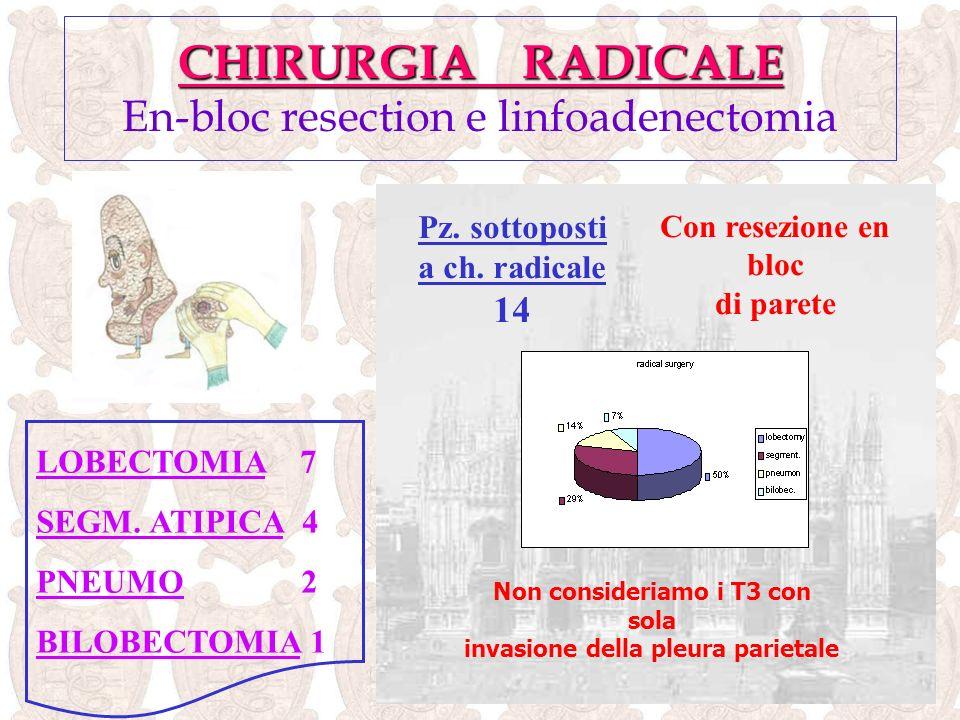 CHIRURGIA NON RADICALE Pazienti sottoposti a chirurgia non radicale 11 VATS 2 Toracotomia esplorativa 6 Chirurgia palliativa 3