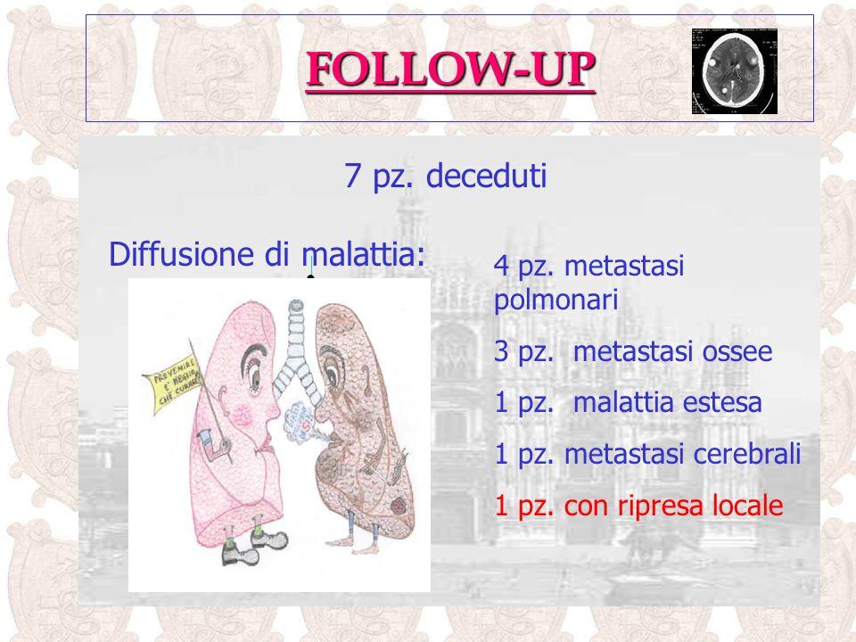 FOLLOW-UP 7 pz.deceduti Diffusione di malattia: 4 pz.