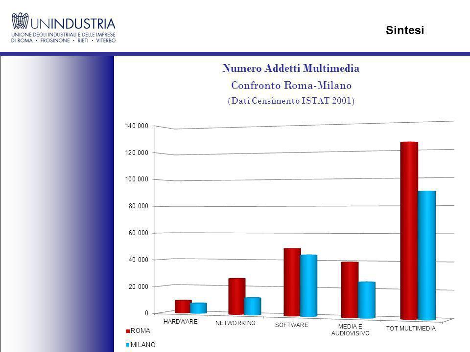 Numero Addetti Multimedia Confronto Roma-Milano (Dati Censimento ISTAT 2001) Sintesi