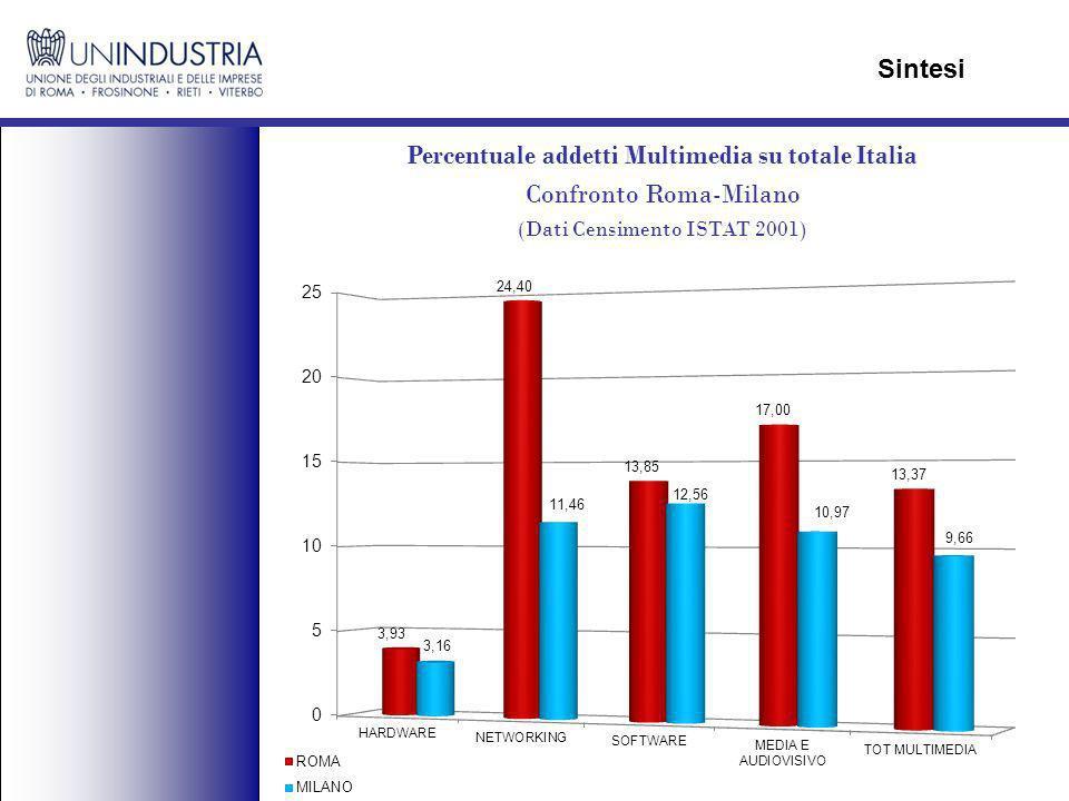 Percentuale addetti Multimedia su totale Italia Confronto Roma-Milano (Dati Censimento ISTAT 2001) Sintesi