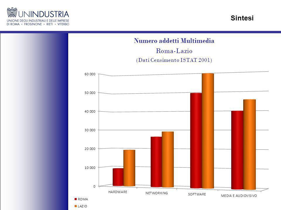 Numero addetti Multimedia Roma-Lazio (Dati Censimento ISTAT 2001) Sintesi