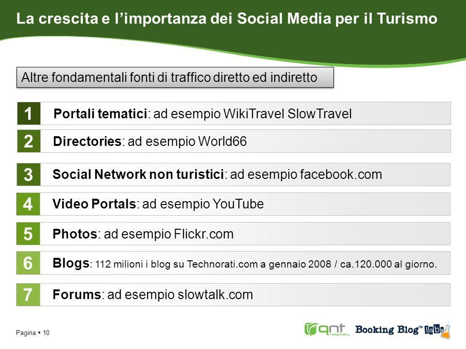 Pagina 10 Portali tematici: ad esempio WikiTravel SlowTravel Directories: ad esempio World66 Social Network non turistici: ad esempio facebook.com Video Portals: ad esempio YouTube Photos: ad esempio Flickr.com 1 2 3 4 5 Blogs : 112 milioni i blog su Technorati.com a gennaio 2008 / ca.120.000 al giorno.