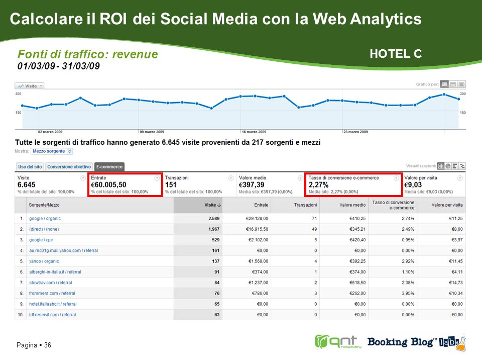 Pagina 36 Calcolare il ROI dei Social Media con la Web Analytics Fonti di traffico: revenue 01/03/09 - 31/03/09 HOTEL C