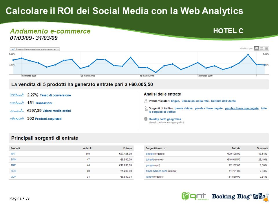 Pagina 39 Calcolare il ROI dei Social Media con la Web Analytics Andamento e-commerce 01/03/09 - 31/03/09 HOTEL C
