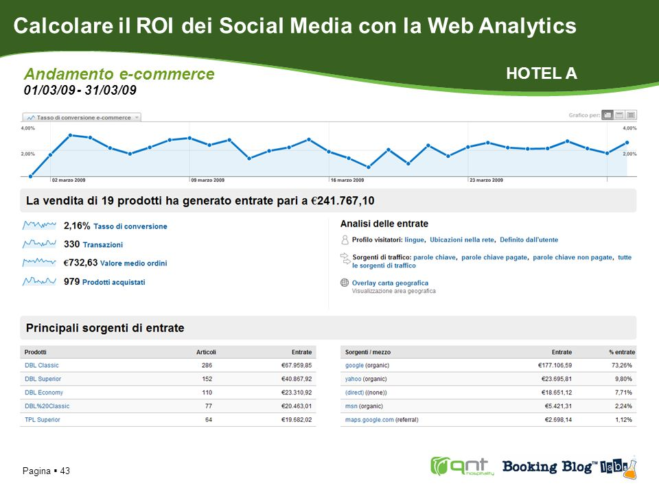 Pagina 43 Calcolare il ROI dei Social Media con la Web Analytics Andamento e-commerce 01/03/09 - 31/03/09 HOTEL A