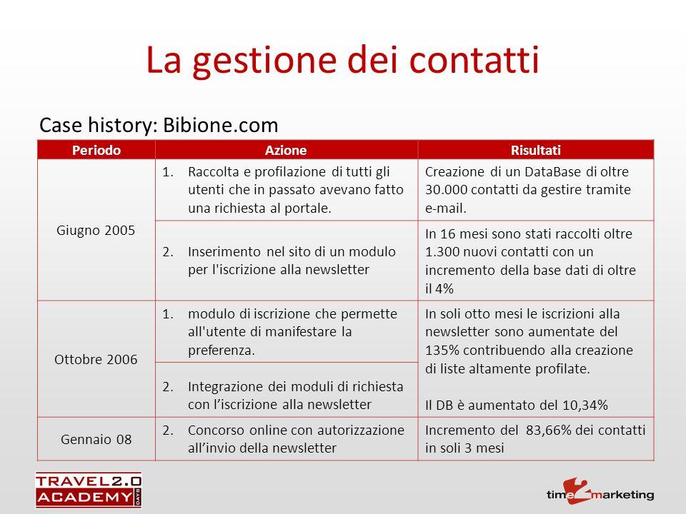 La gestione dei contatti PeriodoAzioneRisultati Giugno 2005 1.Raccolta e profilazione di tutti gli utenti che in passato avevano fatto una richiesta al portale.