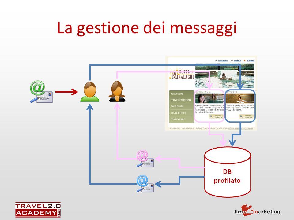 La gestione dei messaggi DB profilato