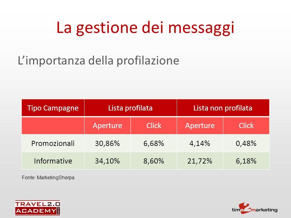 La gestione dei messaggi Limportanza della profilazione Fonte: MarketingSherpa Tipo CampagneLista profilataLista non profilata ApertureClickApertureClick Promozionali30,86%6,68%4,14%0,48% Informative34,10%8,60%21,72%6,18%