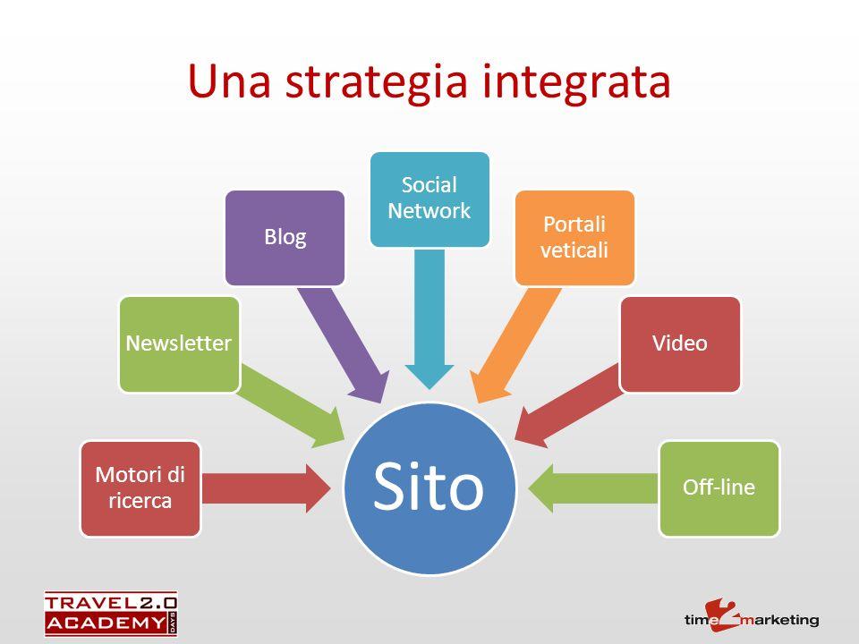 Una strategia integrata Sito Motori di ricerca NewsletterBlog Social Network Portali veticali VideoOff-line