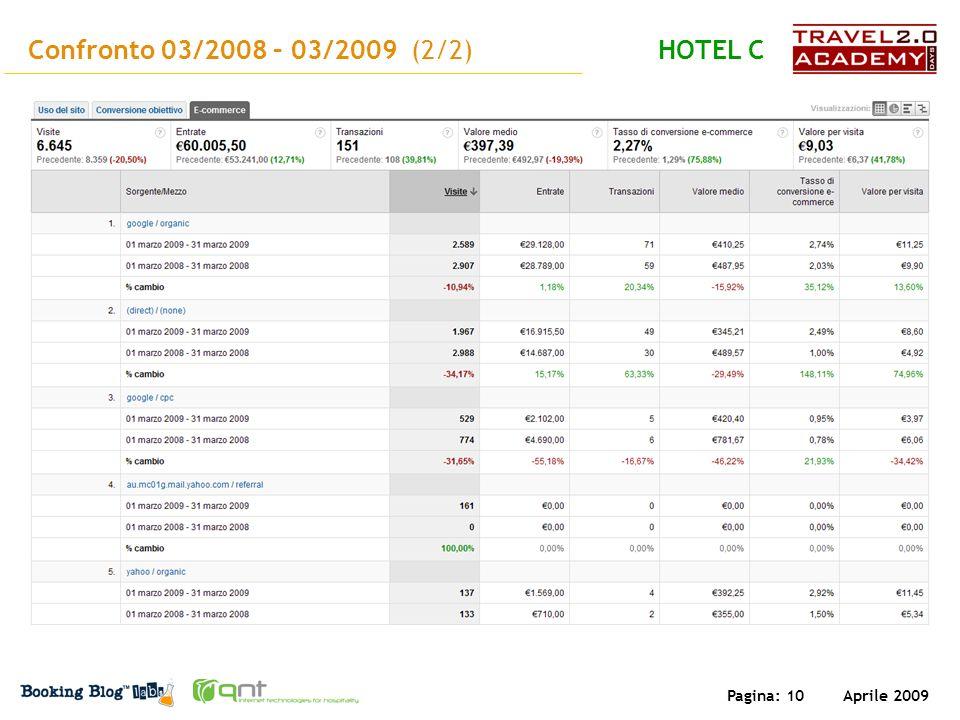 Aprile 2009 Pagina: 10 Confronto 03/2008 – 03/2009 (2/2)HOTEL C