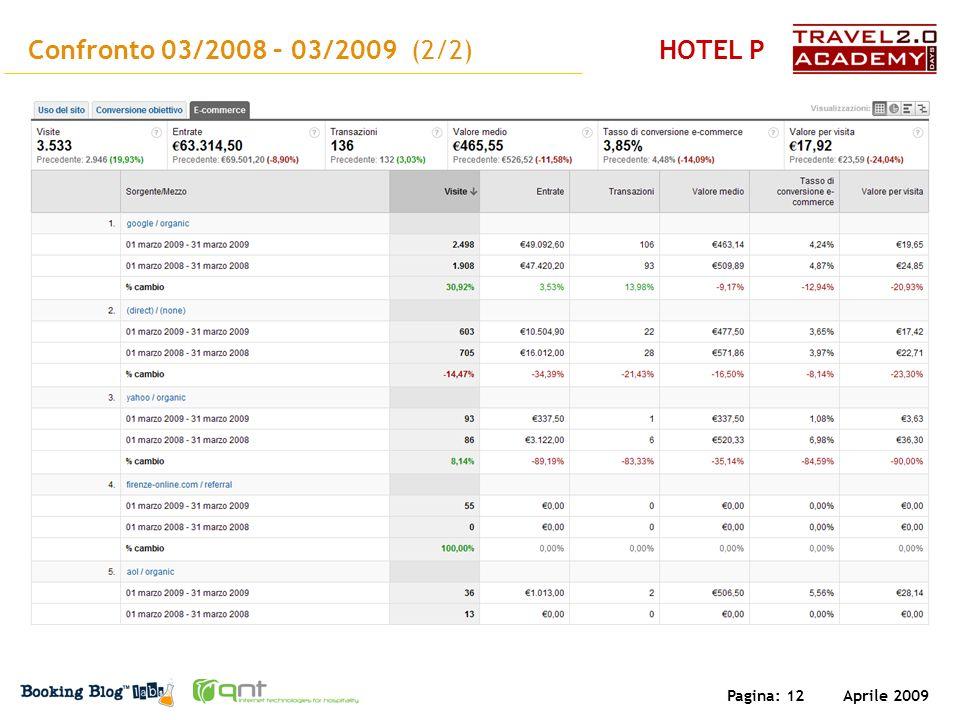 Aprile 2009 Pagina: 12 Confronto 03/2008 – 03/2009 (2/2)HOTEL P