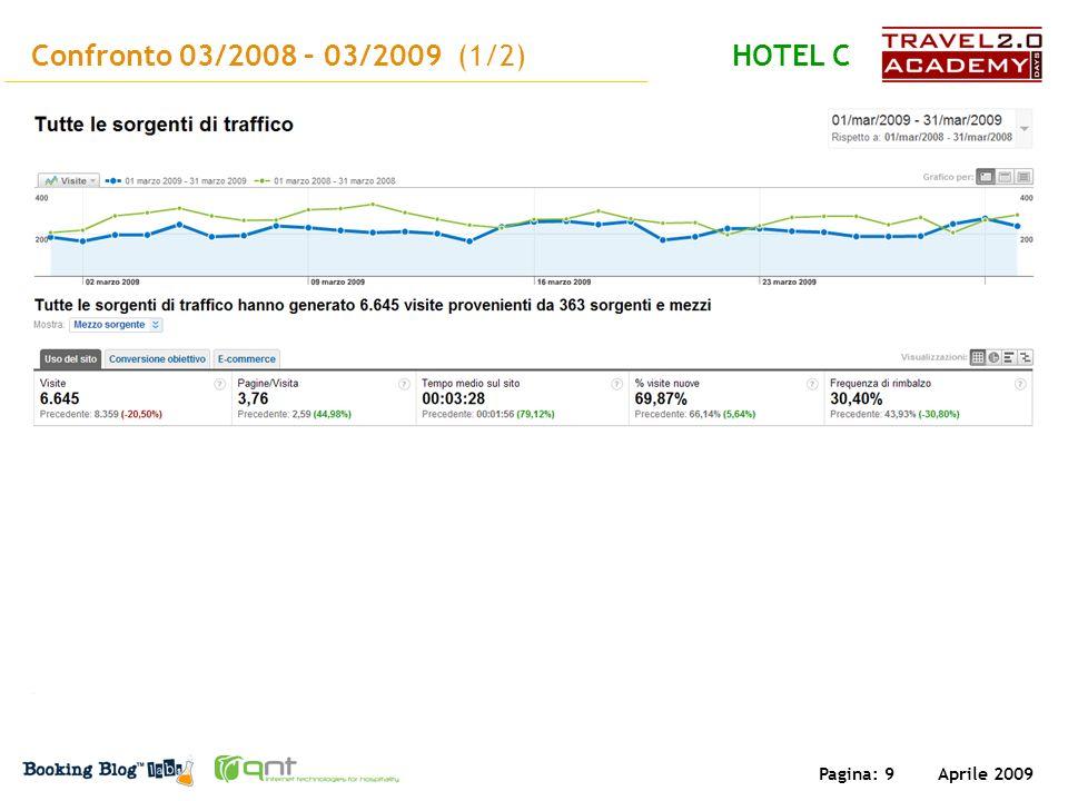 Aprile 2009 Pagina: 9 Confronto 03/2008 – 03/2009 (1/2)HOTEL C
