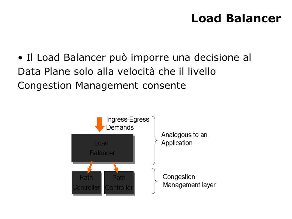 Load Balancer Il Load Balancer può imporre una decisione al Data Plane solo alla velocità che il livello Congestion Management consente