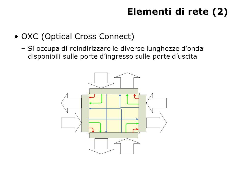 Elementi di rete (2) OXC (Optical Cross Connect) –Si occupa di reindirizzare le diverse lunghezze donda disponibili sulle porte dingresso sulle porte duscita