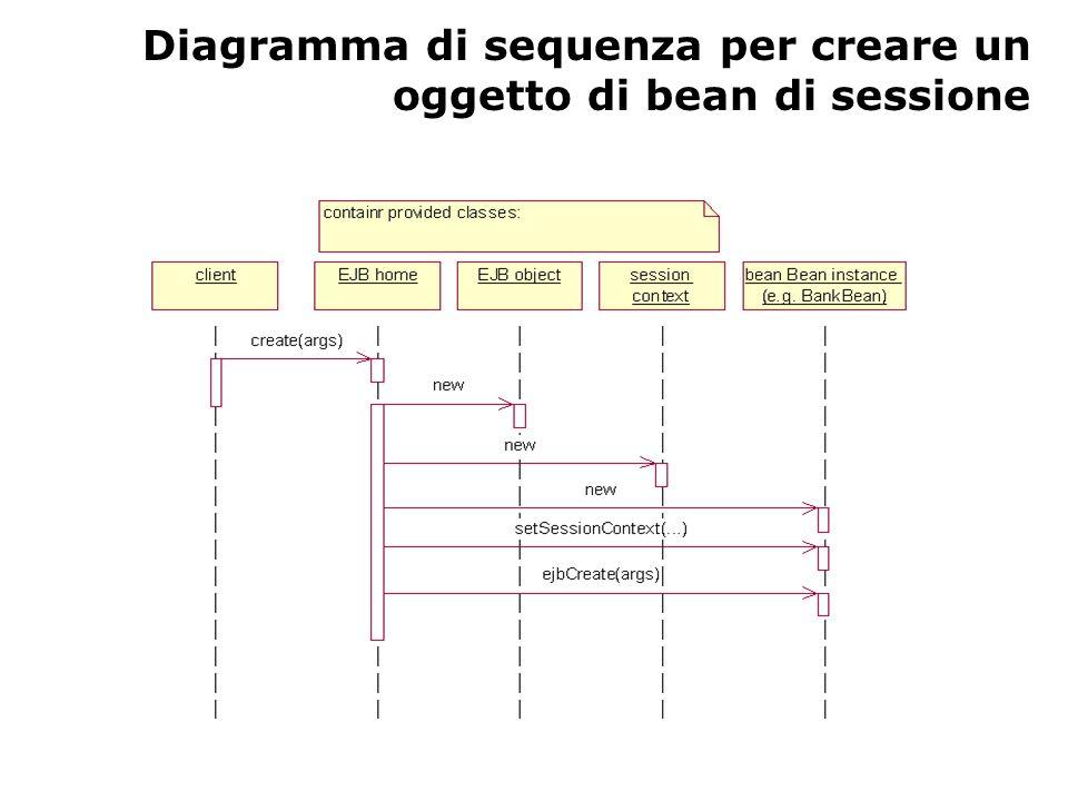 Diagramma di sequenza per creare un oggetto di bean di sessione
