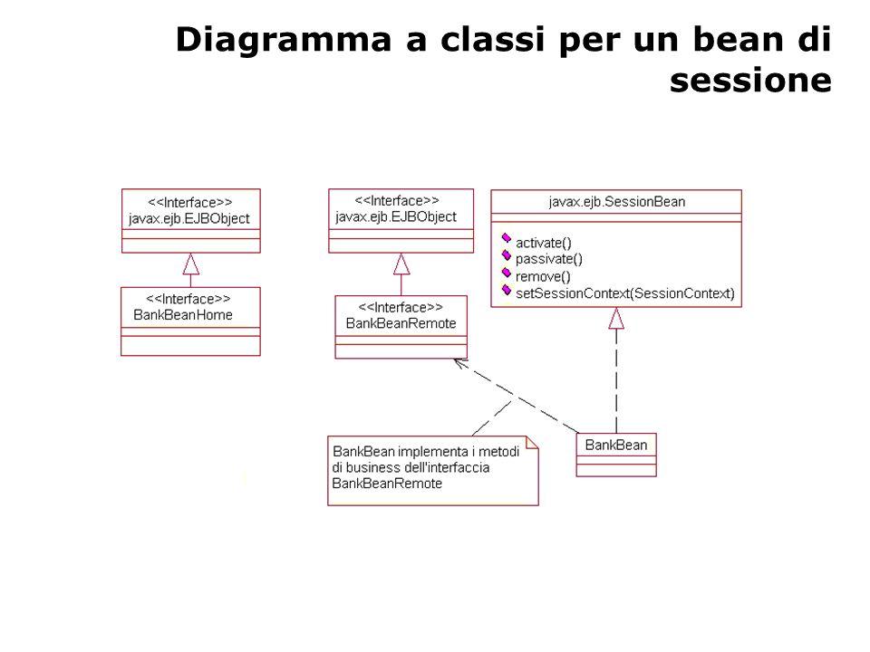 Diagramma a classi per un bean di sessione