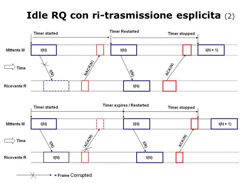 Idle RQ con ri-trasmissione esplicita (2)