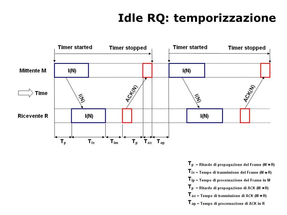 Idle RQ: temporizzazione