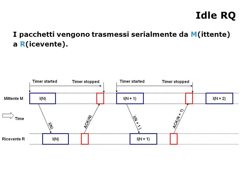 Idle RQ I pacchetti vengono trasmessi serialmente da M(ittente) a R(icevente).