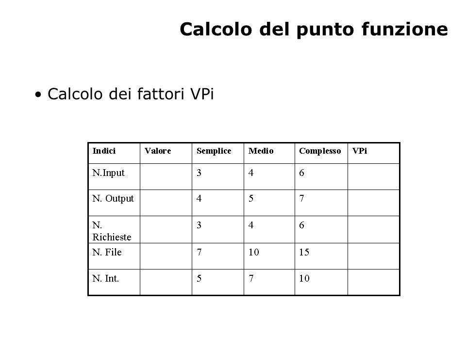 Calcolo del punto funzione Calcolo dei fattori VPi