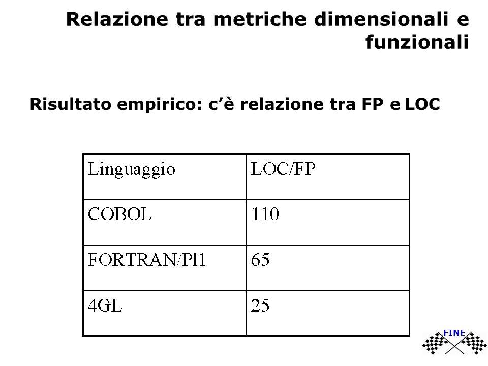 Relazione tra metriche dimensionali e funzionali Risultato empirico: cè relazione tra FP e LOC FINE