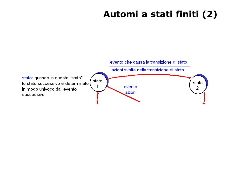 RDT 2.1: Il mittente gestisce ACK/ NAK alterati