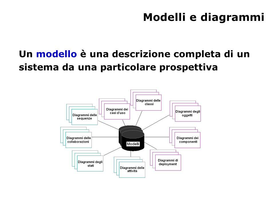 Modelli e diagrammi Un modello è una descrizione completa di un sistema da una particolare prospettiva