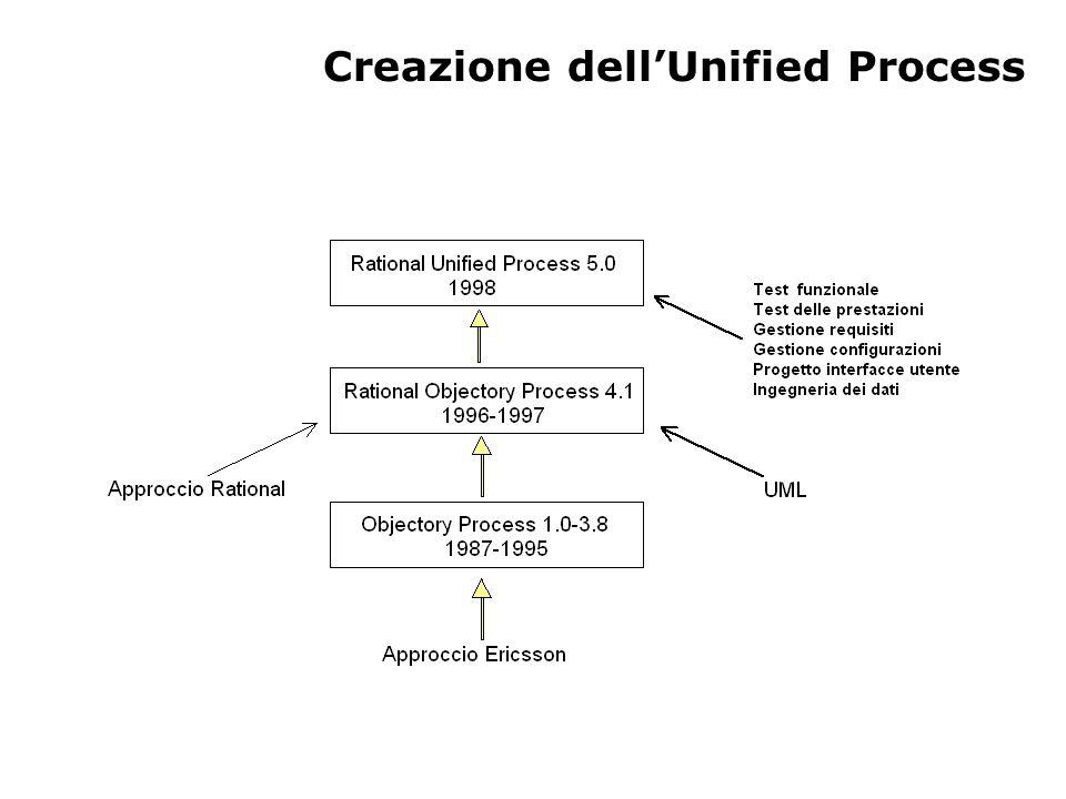 Creazione dellUnified Process