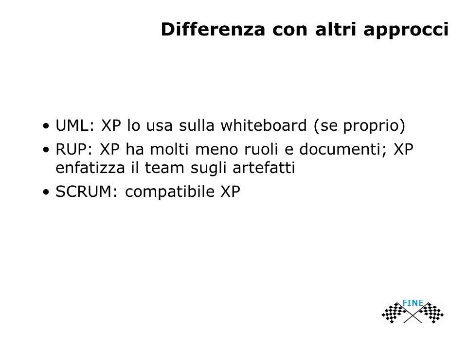 Differenza con altri approcci UML: XP lo usa sulla whiteboard (se proprio) RUP: XP ha molti meno ruoli e documenti; XP enfatizza il team sugli artefatti SCRUM: compatibile XP FINE