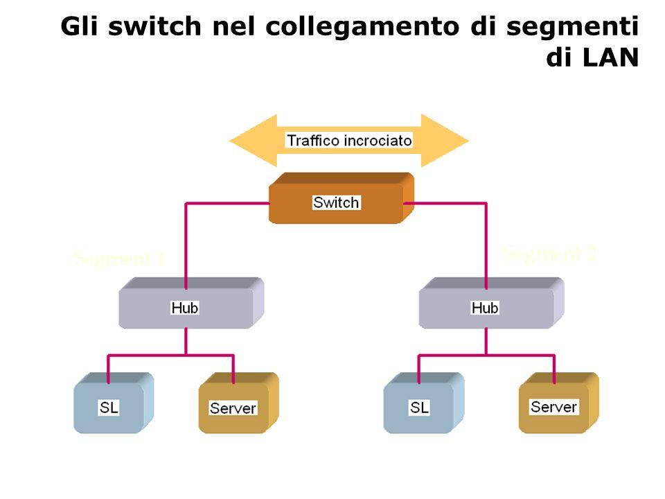 Gli switch nel collegamento di segmenti di LAN