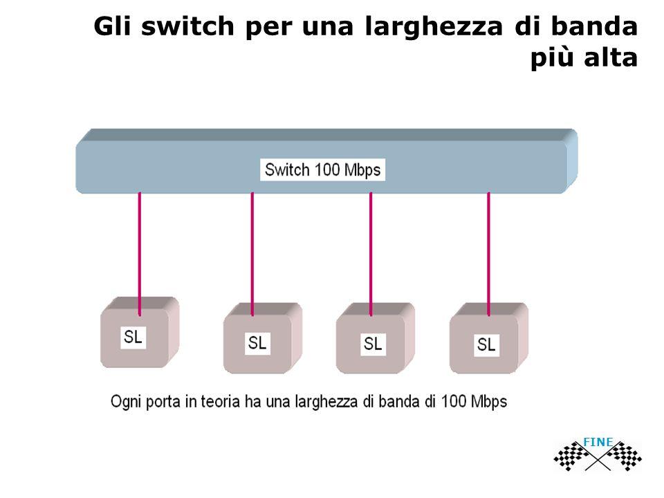 Gli switch per una larghezza di banda più alta FINE
