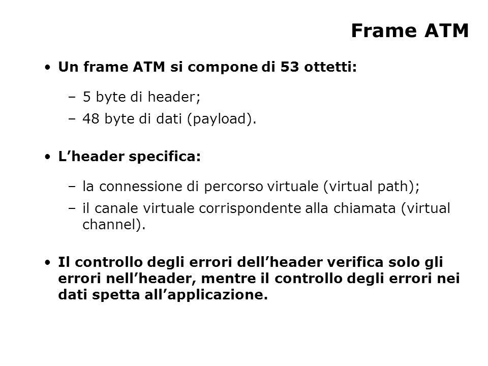 Frame ATM Un frame ATM si compone di 53 ottetti: –5 byte di header; –48 byte di dati (payload).