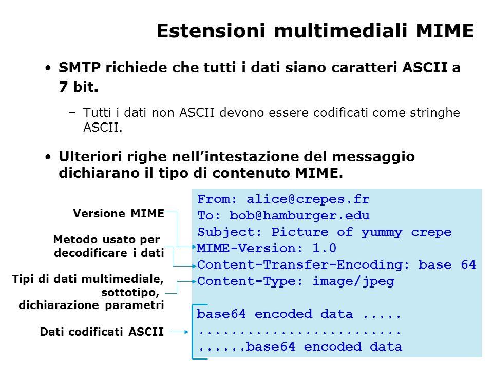 Estensioni multimediali MIME SMTP richiede che tutti i dati siano caratteri ASCII a 7 bit. –Tutti i dati non ASCII devono essere codificati come strin