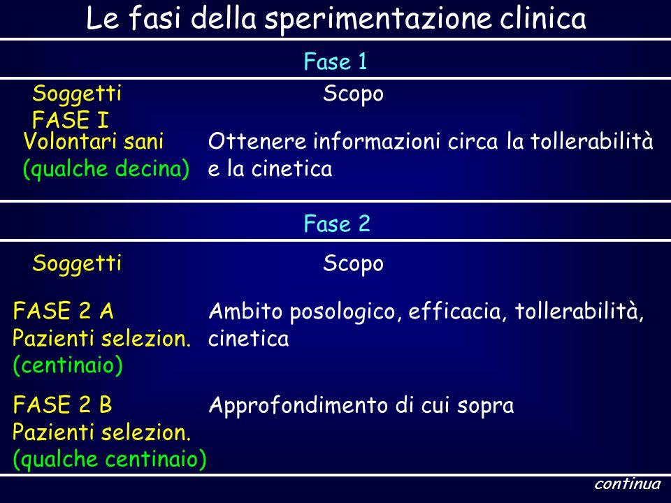 Le fasi della sperimentazione clinica Fase 1 Soggetti FASE I Scopo Volontari sani (qualche decina) Ottenere informazioni circa la tollerabilità e la c