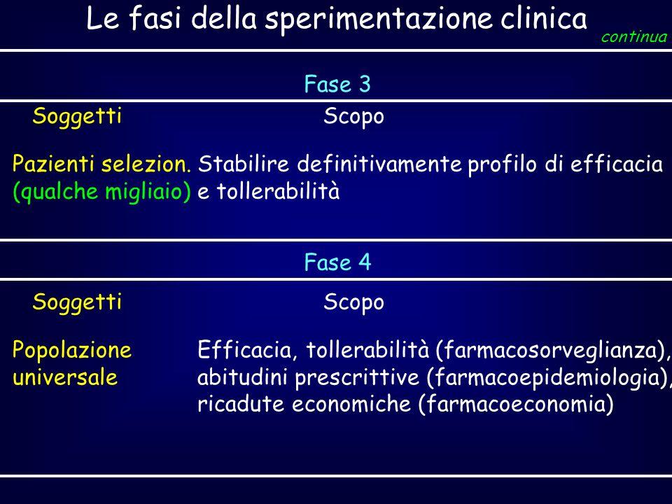 Le fasi della sperimentazione clinica Fase 3 SoggettiScopo Pazienti selezion. (qualche migliaio) Stabilire definitivamente profilo di efficacia e toll