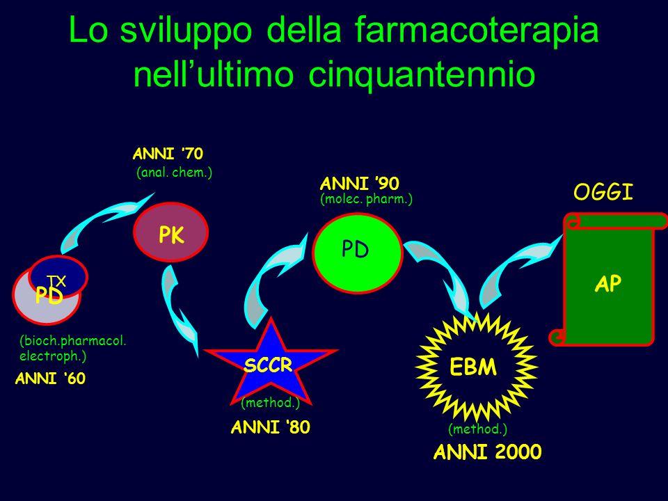 Lo sviluppo della farmacoterapia nellultimo cinquantennio PD TX PK SCCR EBM AP ANNI 60 ANNI 70 ANNI 80 ANNI 2000 OGGI (bioch.pharmacol. electroph.) (a