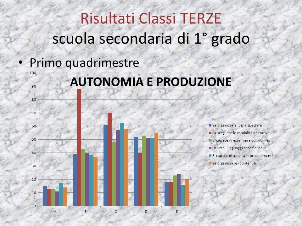 Risultati Classi TERZE scuola secondaria di 1° grado Primo quadrimestre AUTONOMIA E PRODUZIONE