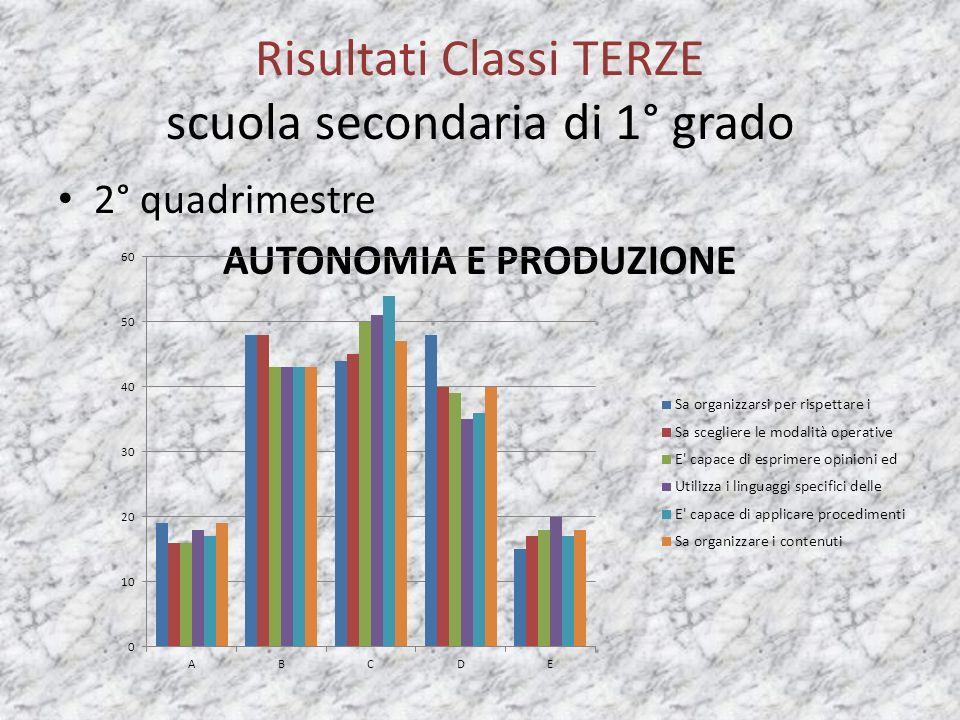 Risultati Classi TERZE scuola secondaria di 1° grado 2° quadrimestre AUTONOMIA E PRODUZIONE