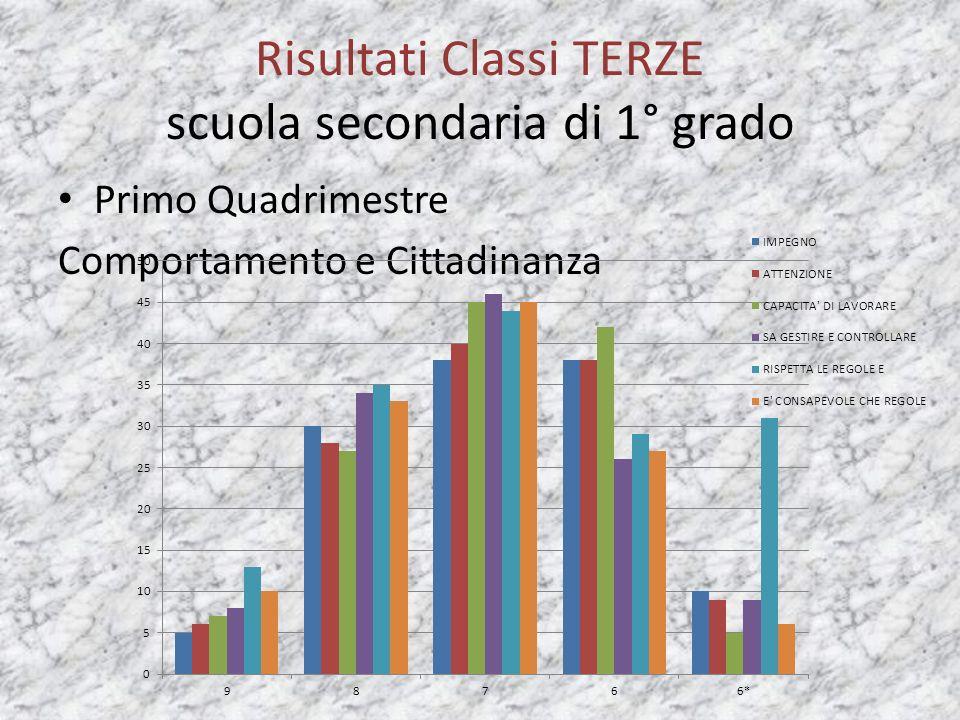 Risultati Classi TERZE scuola secondaria di 1° grado Primo Quadrimestre Comportamento e Cittadinanza