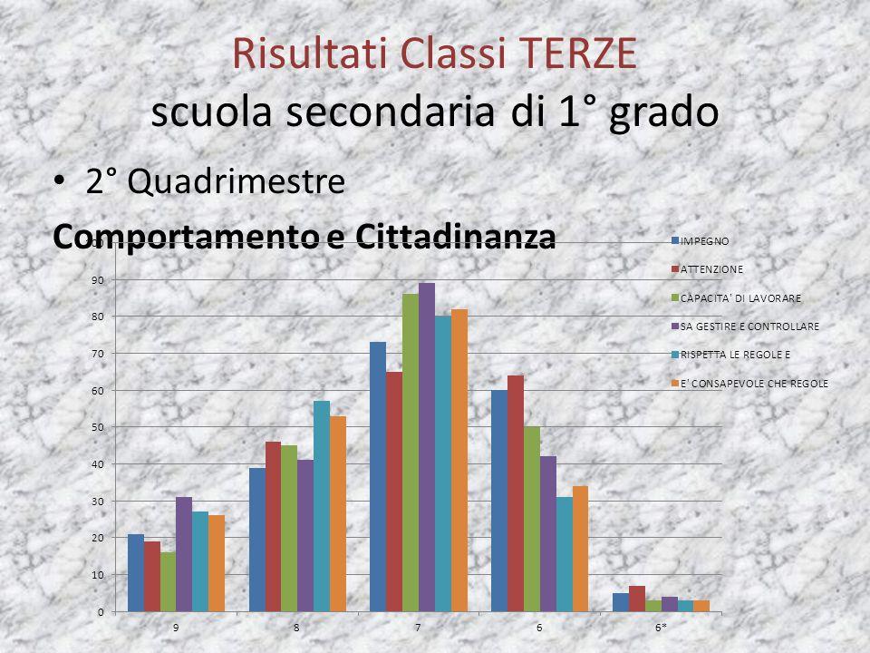 Risultati Classi TERZE scuola secondaria di 1° grado 2° Quadrimestre Comportamento e Cittadinanza