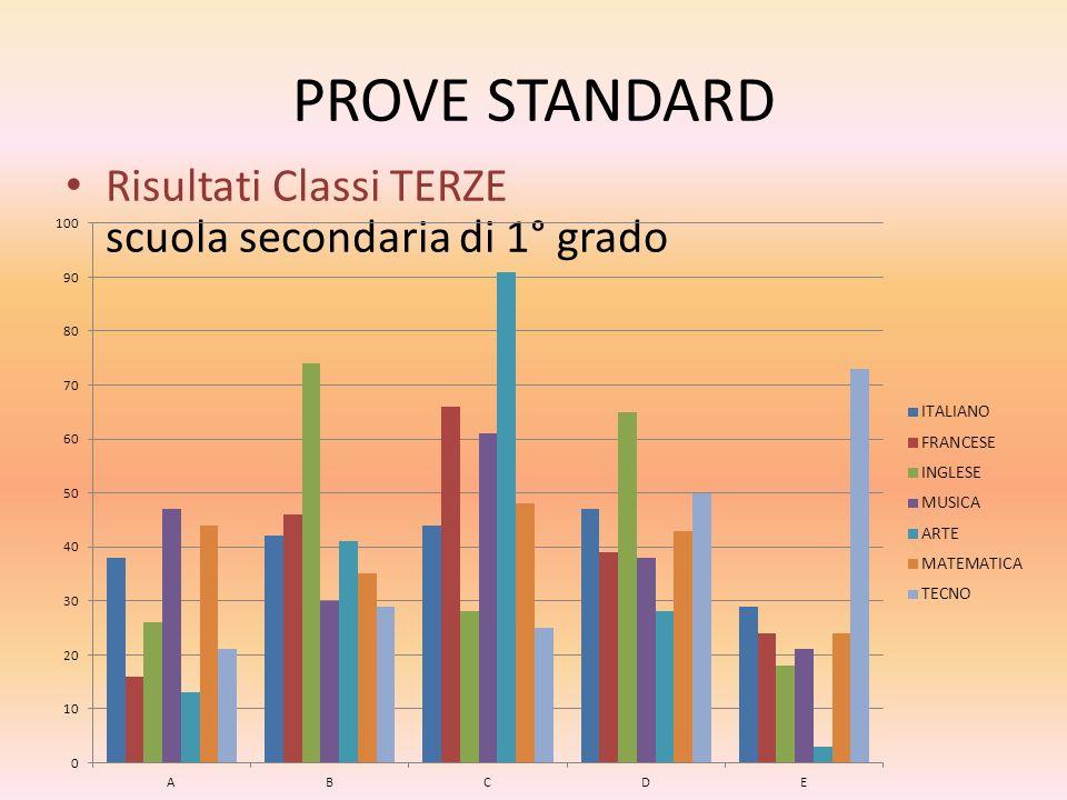 PROVE STANDARD Risultati Classi TERZE scuola secondaria di 1° grado