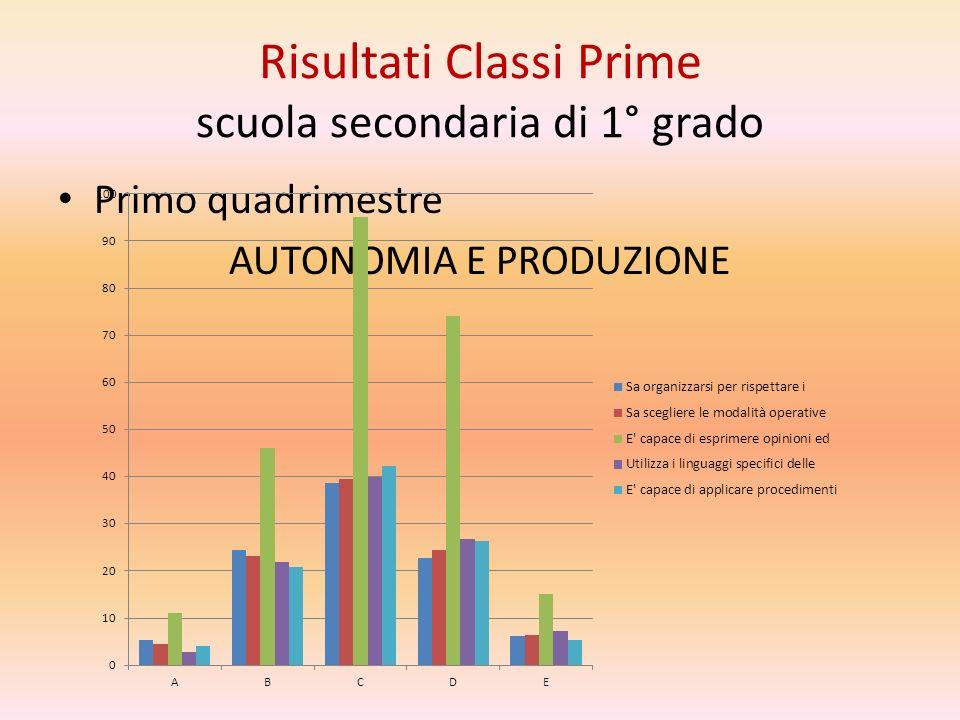Risultati Classi Prime scuola secondaria di 1° grado Primo quadrimestre AUTONOMIA E PRODUZIONE