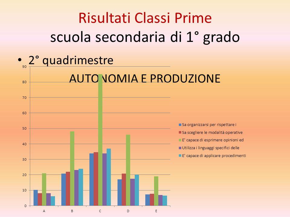 scuola secondaria di 1° grado 2° quadrimestre AUTONOMIA E PRODUZIONE Risultati Classi Prime